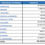El importe provisional de la ayuda asociada al arroz podría llegar a 113,89 €/ha