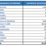El importe provisional de la ayuda asociada a las legumbres de calidad asciende a 61 €/ha