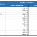 El importe provisional de la ayuda a los frutos secos es de 29,3 €/ha