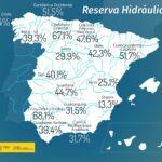 La reserva hidráulica española se encuentra al 37,3 por ciento de su capacidad