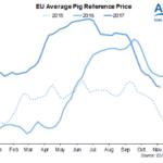 El precio del porcino en la UE alcanza el valor más bajo de los últimos 17 meses