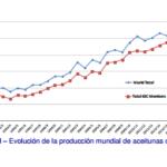 La producción mundial de aceituna de mesa se multiplica por 3 en 30 años