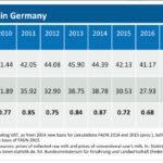 Por primera vez en años, el precio de la leche en Alemania cubre los costes de producción