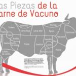 La UE eleva la oferta a Mercosur a 99.000 t de carne de vacuno