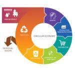 El Mapama saca a información pública el borrador de la Estrategia Española de Economía Circular