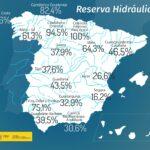 La reserva hidráulica española se encuentra al 42,9% de su capacidad