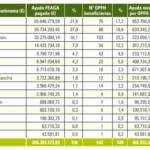 Tres CCAA gestionan el 75% de las ayudas a las OPFH