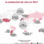 La producción mundial de vino alcanza niveles históricamente bajos