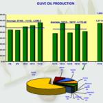 El COI revisa al alza la producción mundial de aceite de oliva