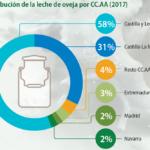 España es el segundo productor de queso de oveja de Europa