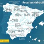 La reserva hidráulica española se encuentra al 71,5% de su capacidad frente al 57,7% de hace un año