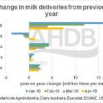Se ralentiza el crecimiento de la producción láctea mundial