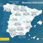 La reserva hidráulica española se encuentra al 70,6 por ciento de su capacidad