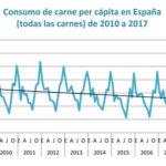 El consumo de carne en España sigue bajando