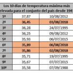 El pasado agosto ha sido el segundo más cálido en España desde 1965