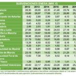 Las subvenciones de ENESA al Seguro Agrario suman 1.410 millones de euros en los últimos 6 años.