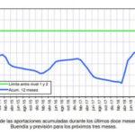 Se autorizará un trasvase de 20 Hm3 para septiembre a través del Acueducto Tajo-Segura