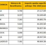 Castilla y León empieza a pagar hoy el anticipo de la PAC