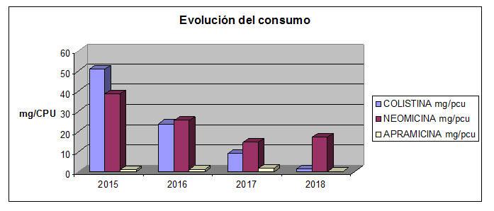 Resultado de imagen para El sector porcino español reduce el uso de colistina en un 97% en 3 años