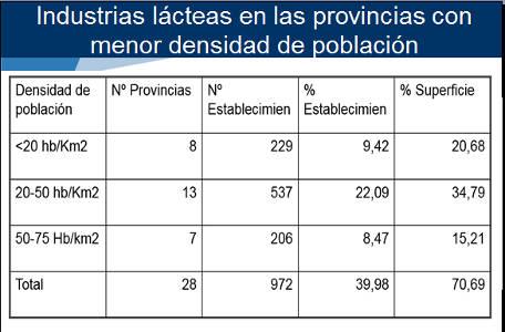 Resultado de imagen para El 40% de las industrias lácteas están en municipios de menos de 2.000 habitantes
