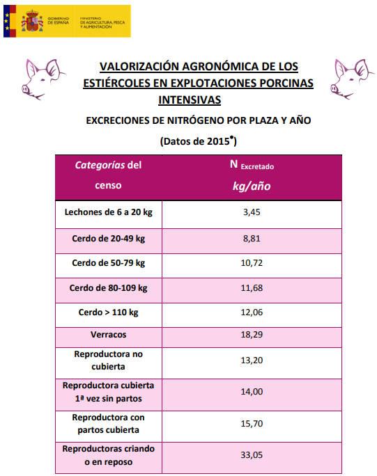 El MAPA publica tabla con las excreciones de nitrógeno en las ...