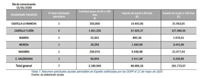España solicita almacenar más de 2.000 t de queso - Agrodigital