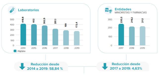 Desciende el consumo de antibióticos veterinarios en España - Agrodigital